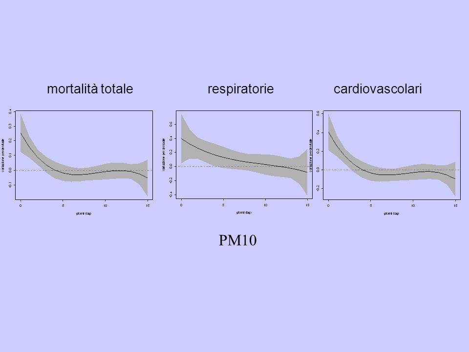 PM10 mortalità totale respiratorie cardiovascolari
