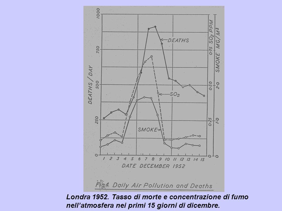 Londra 1952. Tasso di morte e concentrazione di fumo nell'atmosfera nei primi 15 giorni di dicembre.