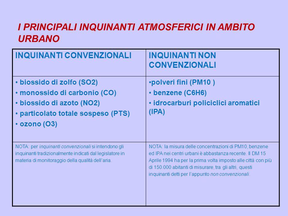 I PRINCIPALI INQUINANTI ATMOSFERICI IN AMBITO URBANO INQUINANTI CONVENZIONALIINQUINANTI NON CONVENZIONALI biossido di zolfo (SO2) monossido di carboni