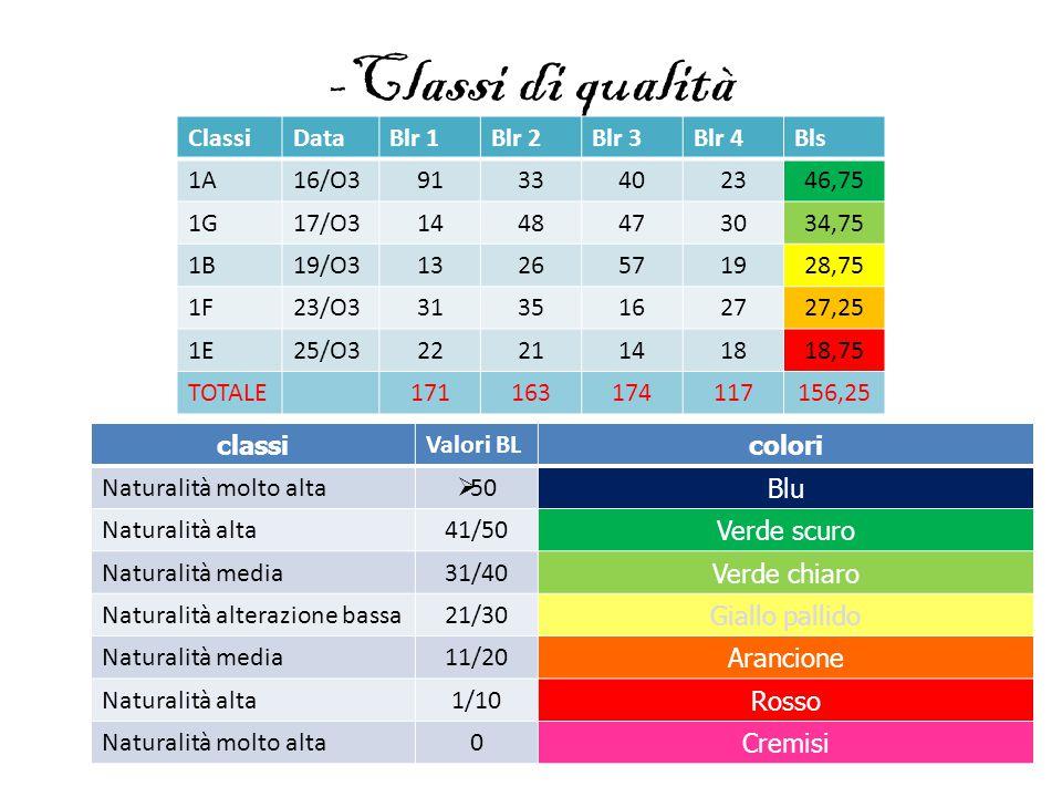 -Classi di qualità ClassiDataBlr 1Blr 2Blr 3Blr 4Bls 1A16/O39133402346,75 1G17/O31448473034,75 1B19/O31326571928,75 1F23/O33135162727,25 1E25/O3222114