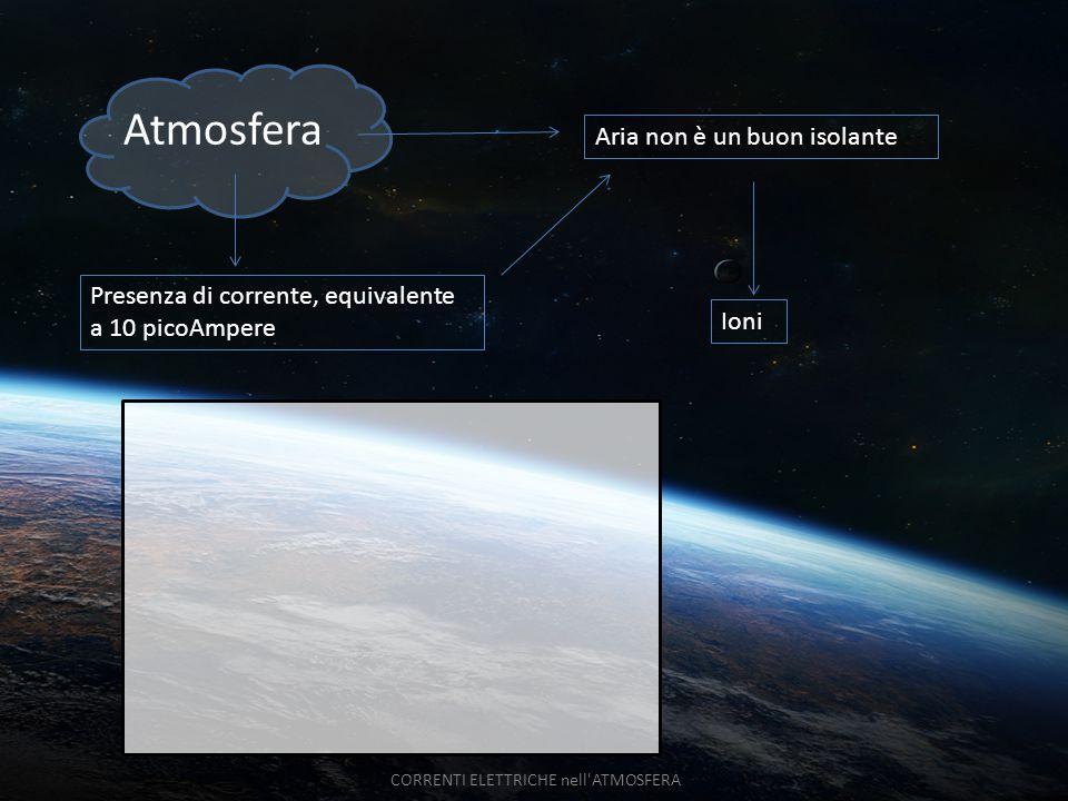 Atmosfera Presenza di corrente, equivalente a 10 picoAmpere Aria non è un buon isolante Ioni CORRENTI ELETTRICHE nell'ATMOSFERA