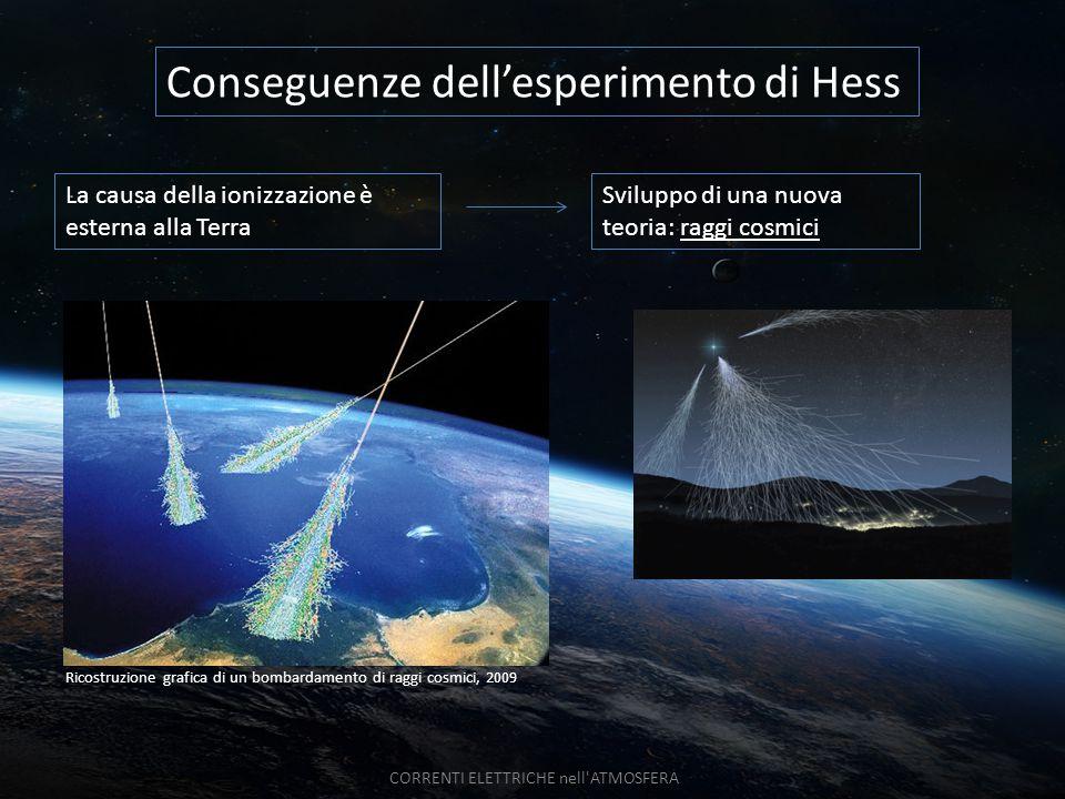 Sviluppo di una nuova teoria: raggi cosmici La causa della ionizzazione è esterna alla Terra Conseguenze dell'esperimento di Hess Ricostruzione grafic