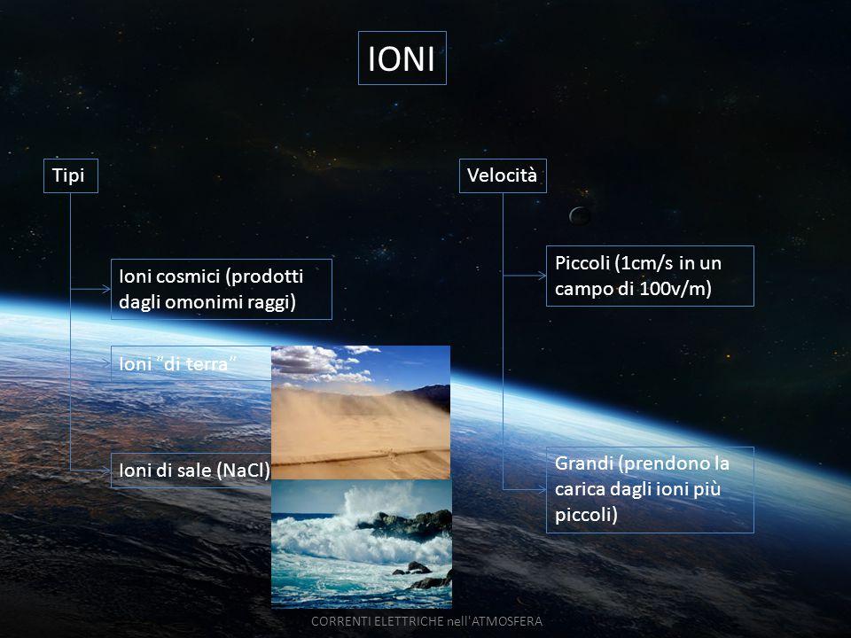 IONI Ioni  di terra  Ioni di sale (NaCl) TipiVelocità Piccoli (1cm/s in un campo di 100v/m) Grandi (prendono la carica dagli ioni più piccoli) CORRE