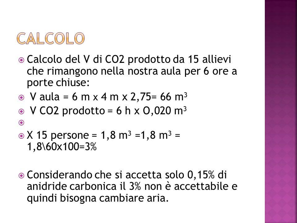  Calcolo del V di CO2 prodotto da 15 allievi che rimangono nella nostra aula per 6 ore a porte chiuse:  V aula = 6 m x 4 m x 2,75= 66 m 3  V CO2 prodotto = 6 h x O,020 m 3   X 15 persone = 1,8 m 3 =1,8 m 3 = 1,8\60x100=3%  Considerando che si accetta solo 0,15% di anidride carbonica il 3% non è accettabile e quindi bisogna cambiare aria.