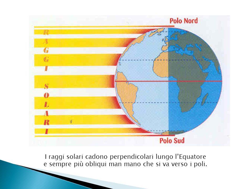 I raggi solari cadono perpendicolari lungo l'Equatore e sempre più obliqui man mano che si va verso i poli.