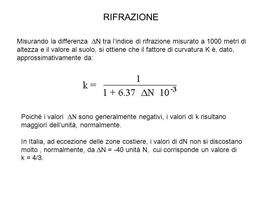 RIFRAZIONE Misurando la differenza  N tra l'indice di rifrazione misurato a 1000 metri di altezza e il valore al suolo, si ottiene che il fattore di