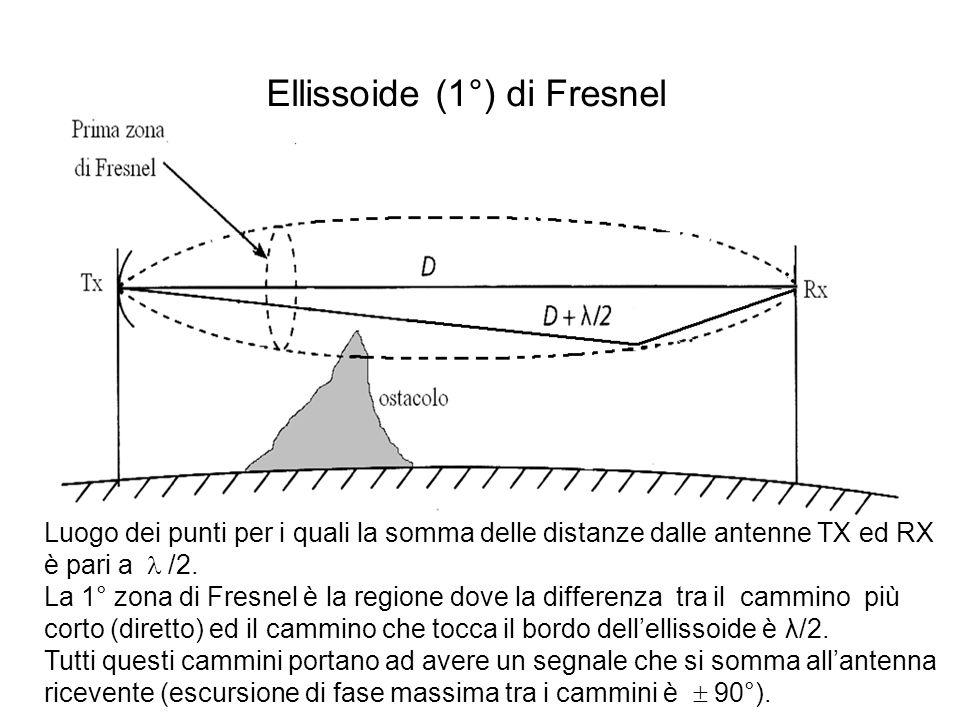 Ellissoide (1°) di Fresnel Luogo dei punti per i quali la somma delle distanze dalle antenne TX ed RX è pari a  /2. La 1° zona di Fresnel è la regio