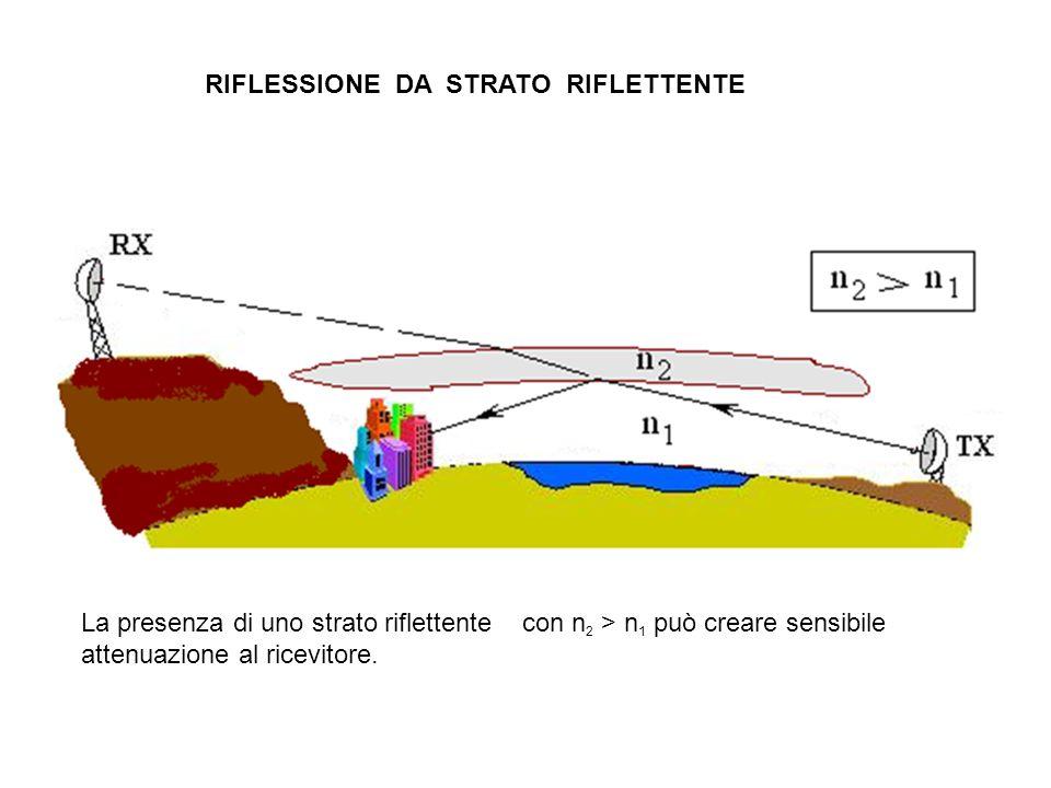 RIFLESSIONE DA STRATO RIFLETTENTE La presenza di uno strato riflettente con n 2 > n 1 può creare sensibile attenuazione al ricevitore.