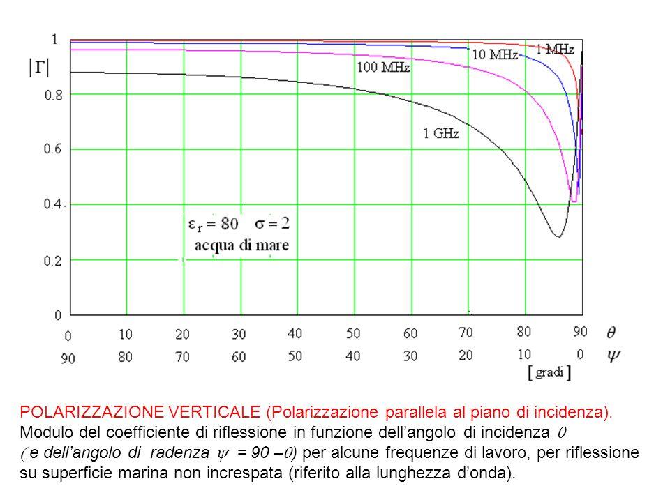 POLARIZZAZIONE VERTICALE (Polarizzazione parallela al piano di incidenza). Modulo del coefficiente di riflessione in funzione dell'angolo di incidenza