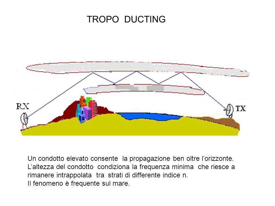 Un condotto elevato consente la propagazione ben oltre l'orizzonte. L'altezza del condotto condiziona la frequenza minima che riesce a rimanere intrap