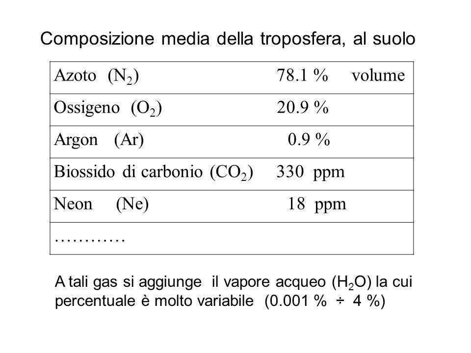 Composizione media della troposfera, al suolo Azoto (N 2 ) 78.1 % volume Ossigeno (O 2 ) 20.9 % Argon (Ar) 0.9 % Biossido di carbonio (CO 2 ) 330 ppm