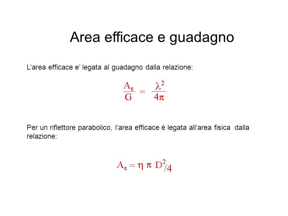 Area efficace e guadagno L'area efficace e' legata al guadagno dalla relazione: Per un riflettore parabolico, l'area efficace è legata all'area fisica