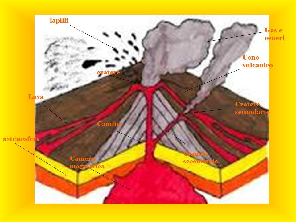 cratere Lava astenosfera Camera magmatica Camino Camino secondario Cratere secondario Cono vulcanico Gas e ceneri lapilli