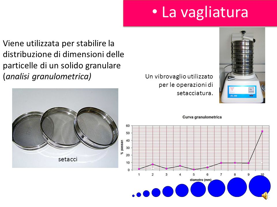 La filtrazione residuo filtrato Separazione solido da liquido A pressione atmosferica o ridotta Porosità e velocità Sfrutta le diverse dimensioni dell
