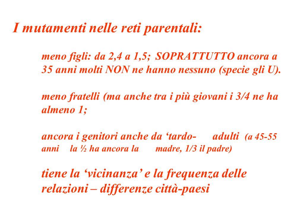 I mutamenti nelle reti parentali: meno figli: da 2,4 a 1,5; SOPRATTUTTO ancora a 35 anni molti NON ne hanno nessuno (specie gli U).