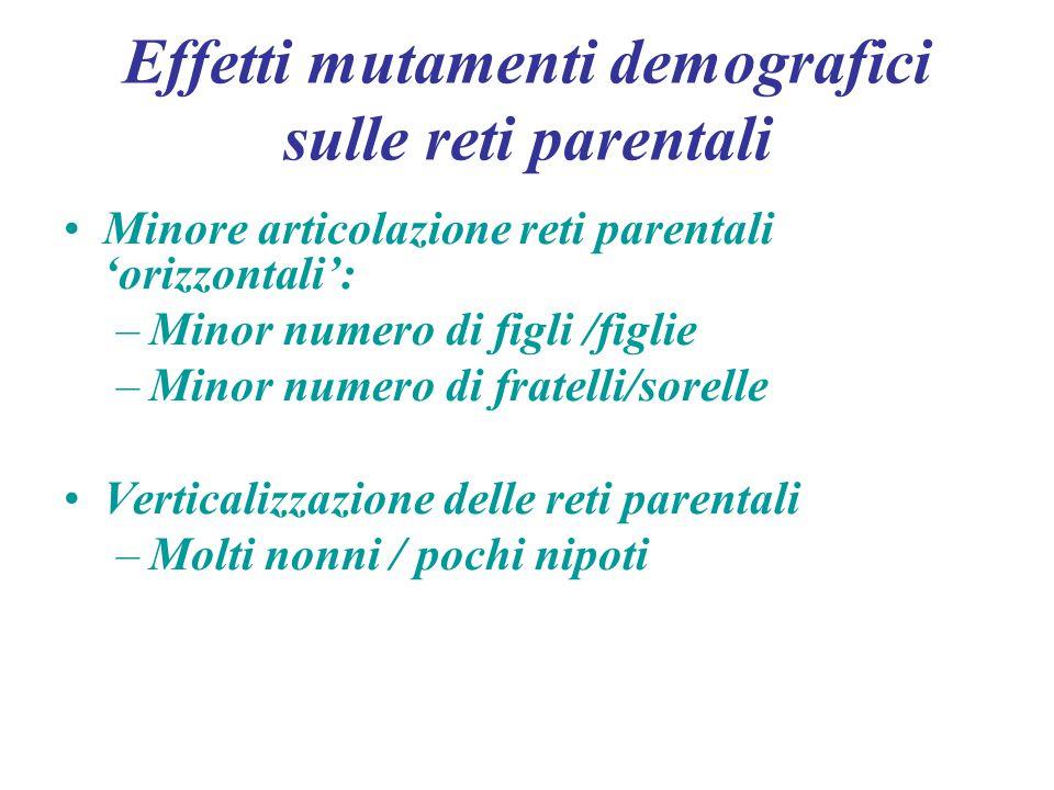 Effetti mutamenti demografici sulle reti parentali Minore articolazione reti parentali 'orizzontali': –Minor numero di figli /figlie –Minor numero di fratelli/sorelle Verticalizzazione delle reti parentali –Molti nonni / pochi nipoti