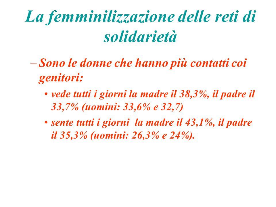 La femminilizzazione delle reti di solidarietà –Sono le donne che hanno più contatti coi genitori: vede tutti i giorni la madre il 38,3%, il padre il 33,7% (uomini: 33,6% e 32,7) sente tutti i giorni la madre il 43,1%, il padre il 35,3% (uomini: 26,3% e 24%).