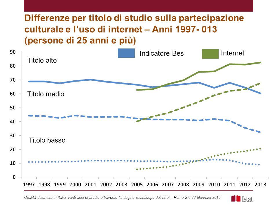 Differenze per titolo di studio sulla partecipazione culturale e l'uso di internet – Anni 1997- 013 (persone di 25 anni e più) Titolo alto Titolo medi