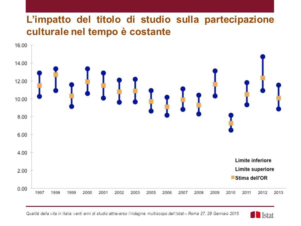 L'impatto del titolo di studio sulla partecipazione culturale nel tempo è costante Qualità della vita in Italia: venti anni di studio attraverso l'indagine multiscopo dell'Istat – Roma 27, 28 Gennaio 2015