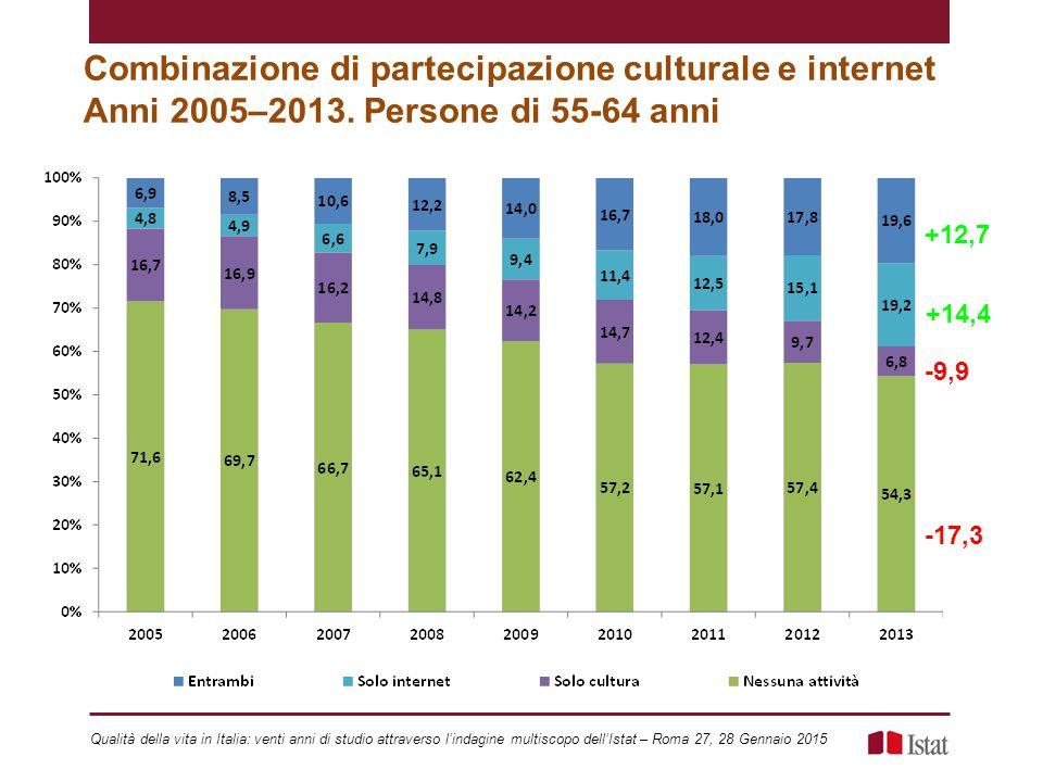 Combinazione di partecipazione culturale e internet Anni 2005–2013.