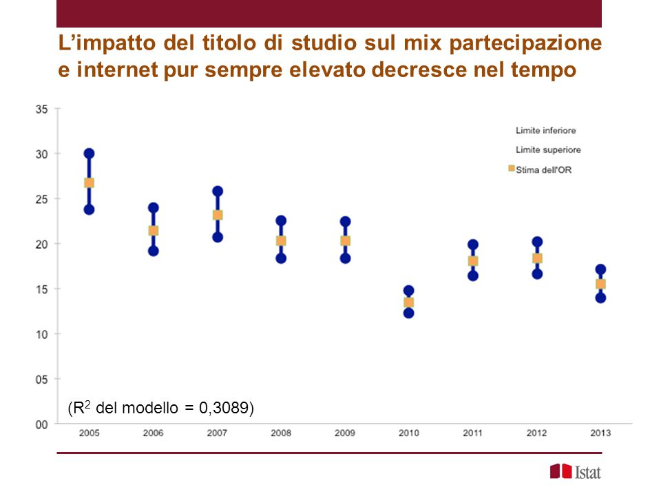 L'impatto del titolo di studio sul mix partecipazione e internet pur sempre elevato decresce nel tempo (R 2 del modello = 0,3089)