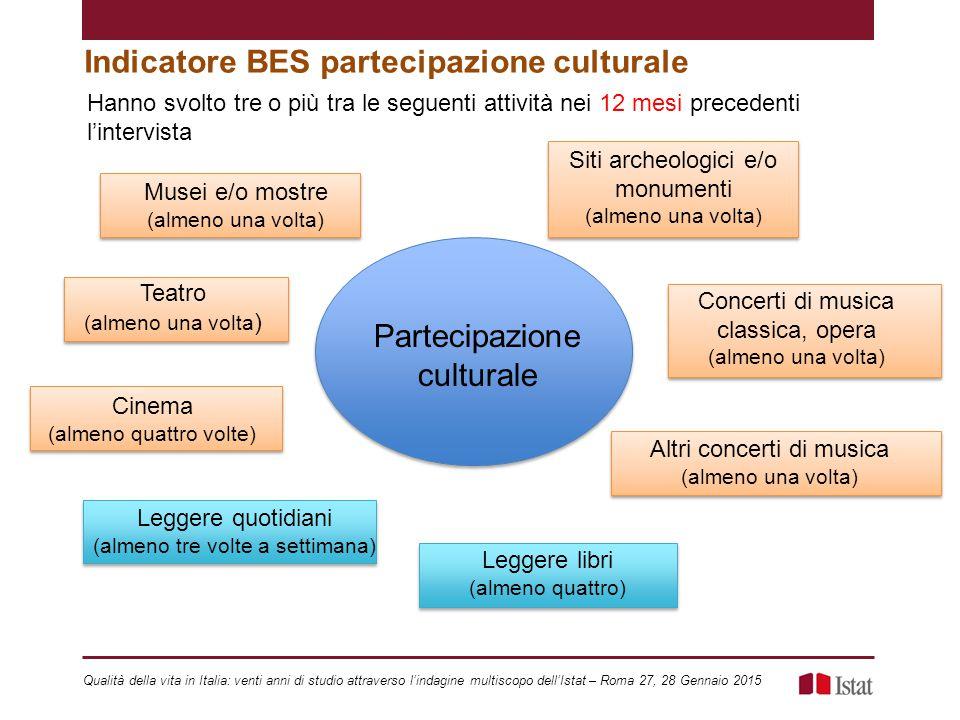 Indicatore BES partecipazione culturale Hanno svolto tre o più tra le seguenti attività nei 12 mesi precedenti l'intervista Leggere quotidiani (almeno
