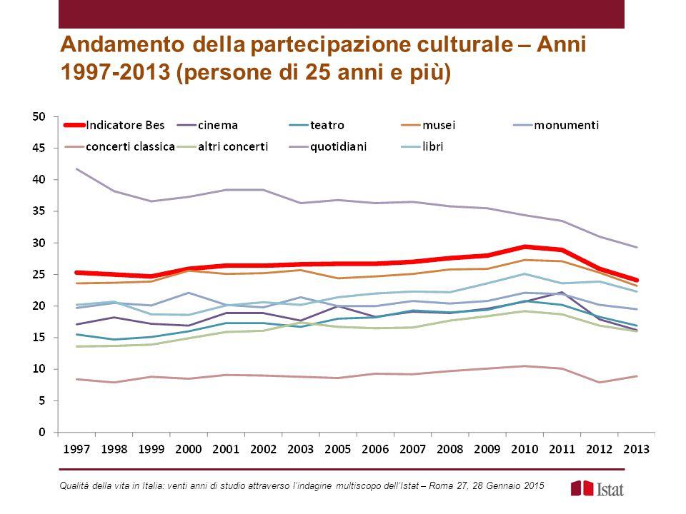 Andamento della partecipazione culturale – Anni 1997-2013 (persone di 25 anni e più) Qualità della vita in Italia: venti anni di studio attraverso l'indagine multiscopo dell'Istat – Roma 27, 28 Gennaio 2015