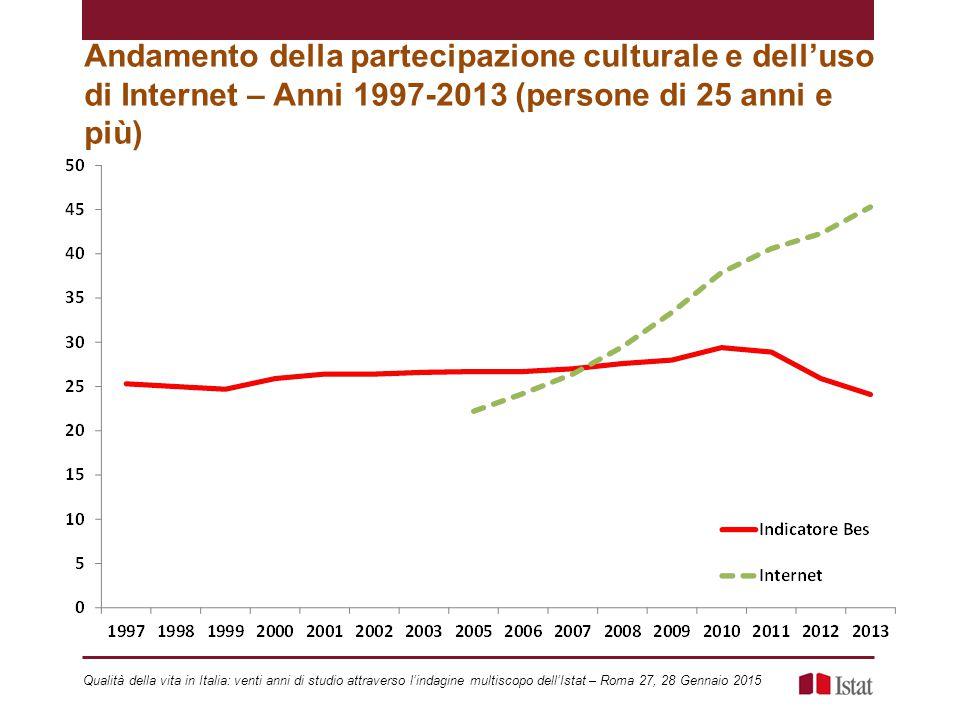 Andamento della partecipazione culturale e dell'uso di Internet – Anni 1997-2013 (persone di 25 anni e più) Qualità della vita in Italia: venti anni di studio attraverso l'indagine multiscopo dell'Istat – Roma 27, 28 Gennaio 2015