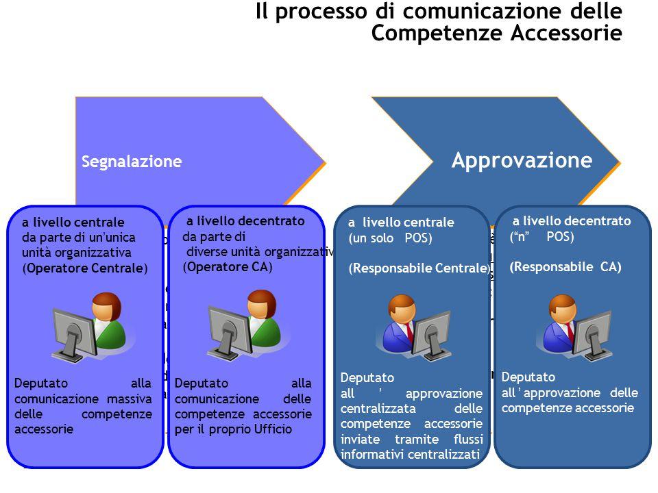 2 Il processo di comunicazione delle Competenze Accessorie Segnalazione Approvazione L'inserimento dati può avvenire:  a livello centrale da parte di un'unica unità organizzativa  a livello decentrato da parte di diverse unità organizzative L'approvazione è demandata ai Punti Ordinanti di Spesa possono operare:  a livello centrale (un solo POS)  a livello decentrato ( n POS) 2 a livello centrale da parte di un'unica unità organizzativa (Operatore Centrale) Deputato alla comunicazione massiva delle competenze accessorie a livello decentrato da parte di diverse unità organizzative (Operatore CA) Deputato alla comunicazione delle competenze accessorie per il proprio Ufficio a livello centrale (un solo POS) (Responsabile Centrale ) Deputato all'approvazione centralizzata delle competenze accessorie inviate tramite flussi informativi centralizzati a livello decentrato ( n POS) (Responsabile CA) Deputato all'approvazione delle competenze accessorie