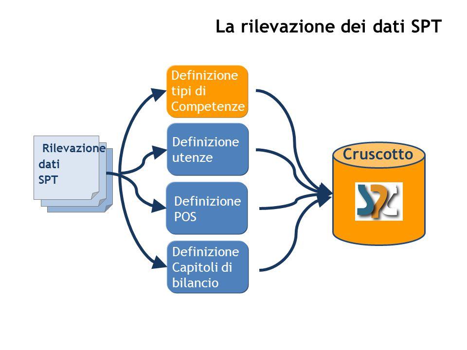 La rilevazione dei dati SPT Rilevazione dati SPT Definizione tipi di Competenze Definizione utenze Definizione POS Definizione Capitoli di bilancio Cruscotto