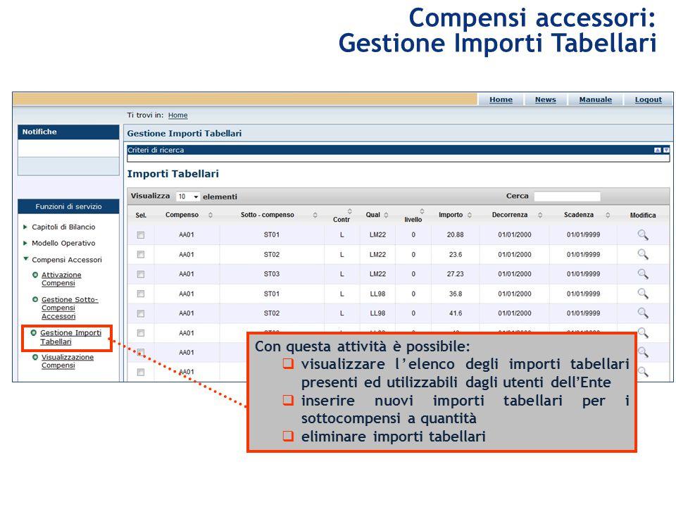 Compensi accessori: Gestione Importi Tabellari Con questa attività è possibile:  visualizzare l'elenco degli importi tabellari presenti ed utilizzabili dagli utenti dell'Ente  inserire nuovi importi tabellari per i sottocompensi a quantità  eliminare importi tabellari