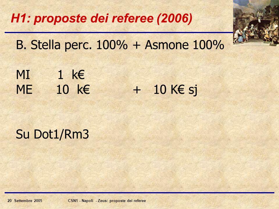 20 Settembre 2005CSN1 - Napoli - Zeus: proposte dei referee H1: proposte dei referee (2006) B.