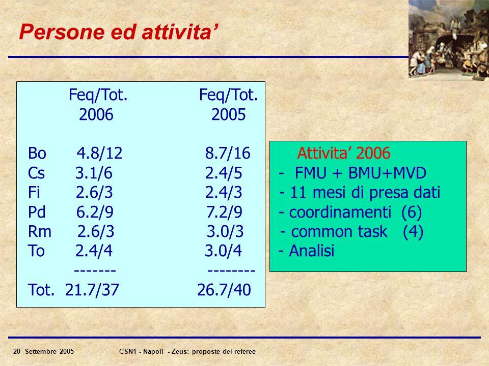 20 Settembre 2005CSN1 - Napoli - Zeus: proposte dei referee Persone ed attivita' Feq/Tot.