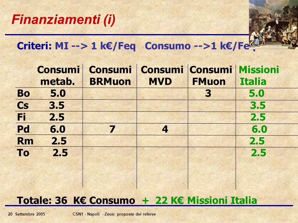 20 Settembre 2005CSN1 - Napoli - Zeus: proposte dei referee Finanziamenti (i) Criteri: MI --> 1 k€/Feq Consumo -->1 k€/Feq Consumi Consumi Consumi Consumi Missioni metab.