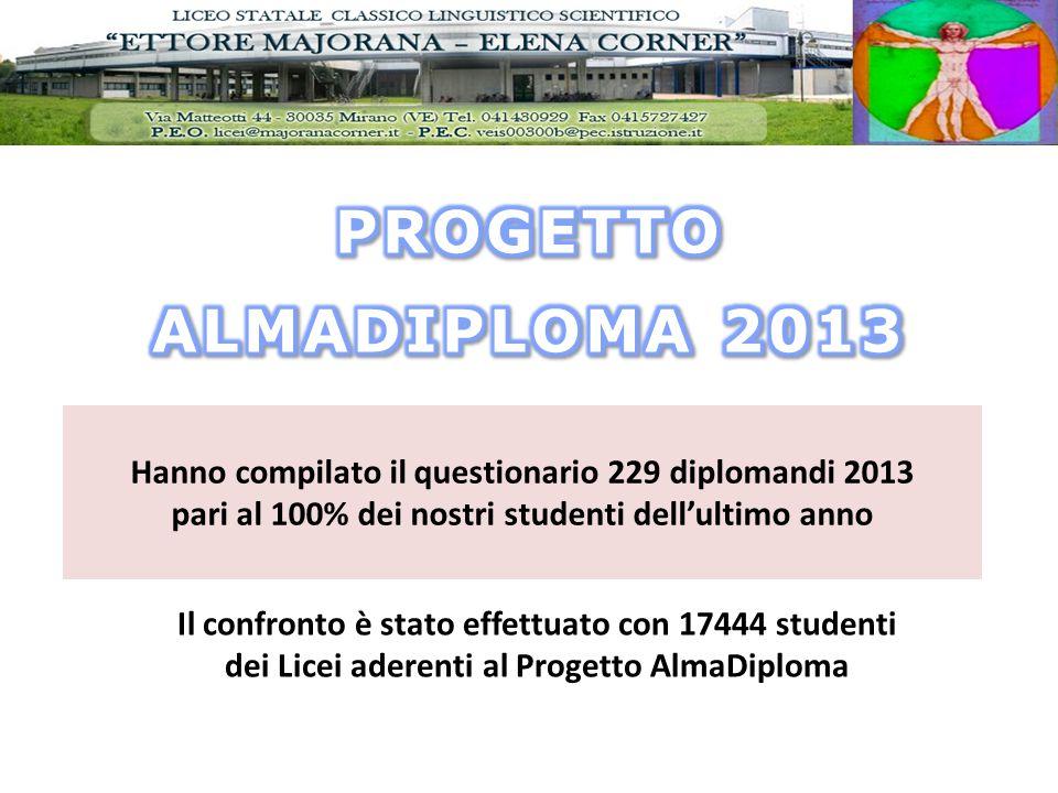 Hanno compilato il questionario 229 diplomandi 2013 pari al 100% dei nostri studenti dell'ultimo anno Il confronto è stato effettuato con 17444 studenti dei Licei aderenti al Progetto AlmaDiploma