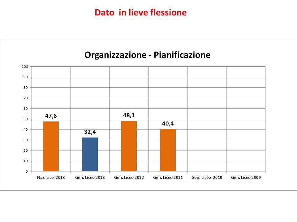 Organizzazione - Pianificazione Dato in lieve flessione