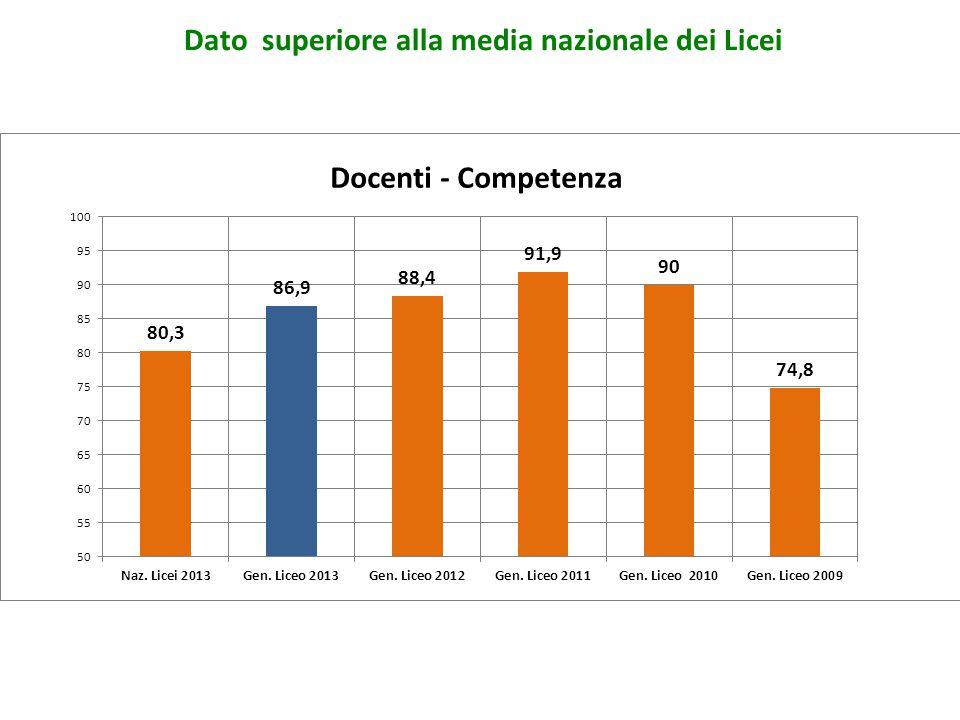Dato superiore alla media nazionale dei Licei Docenti - Competenza