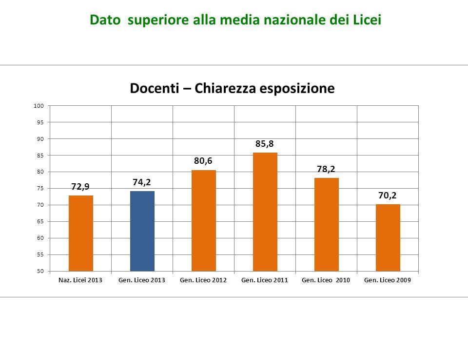 Docenti – Chiarezza esposizione Dato superiore alla media nazionale dei Licei
