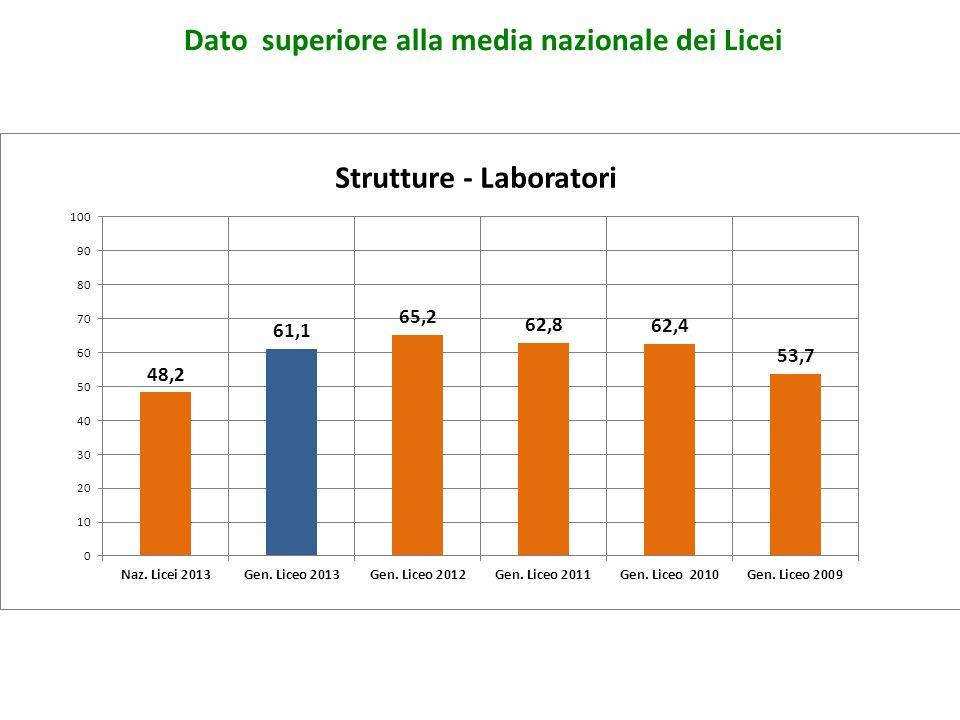 Strutture - Laboratori Dato superiore alla media nazionale dei Licei
