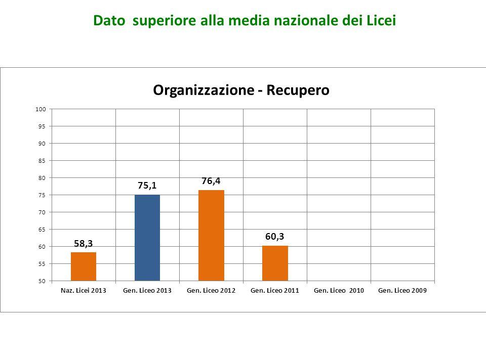 Organizzazione - Recupero Dato superiore alla media nazionale dei Licei