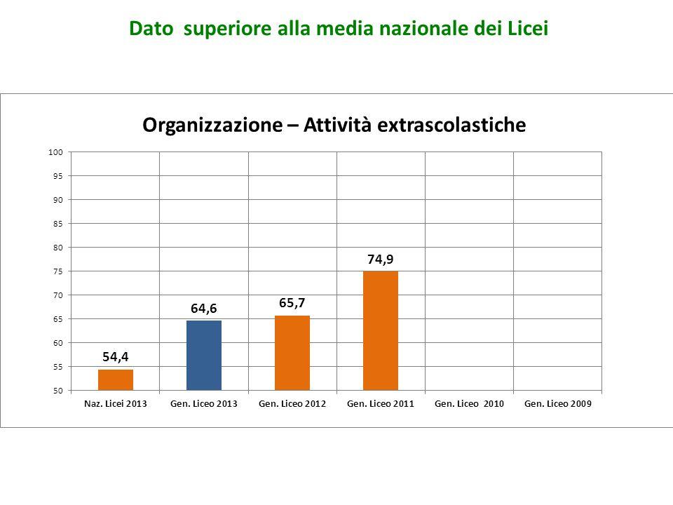 Organizzazione – Attività extrascolastiche Dato superiore alla media nazionale dei Licei
