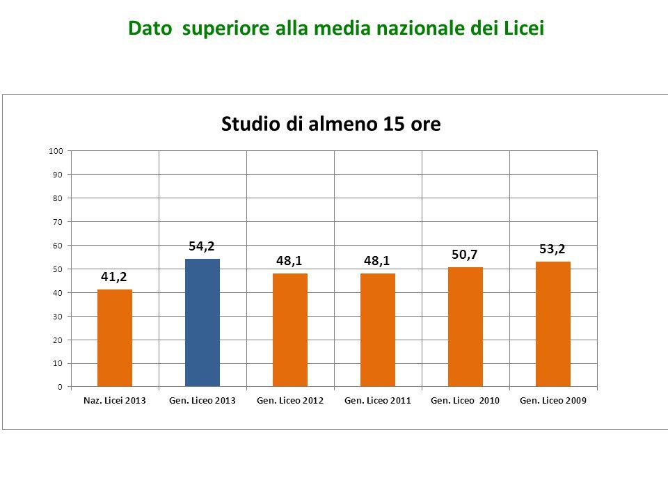 Studio di almeno 15 ore Dato superiore alla media nazionale dei Licei