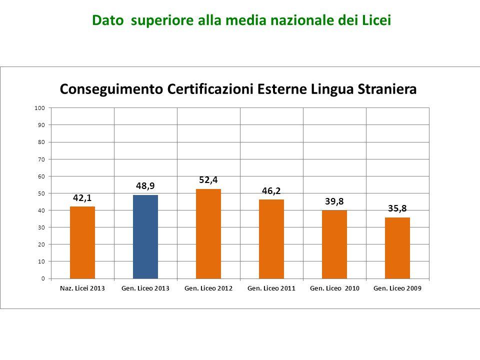 Conseguimento Certificazioni Esterne Lingua Straniera Dato superiore alla media nazionale dei Licei