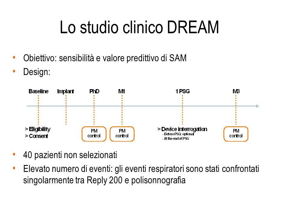 Lo studio clinico DREAM Obiettivo: sensibilità e valore predittivo di SAM Design: 40 pazienti non selezionati Elevato numero di eventi: gli eventi res