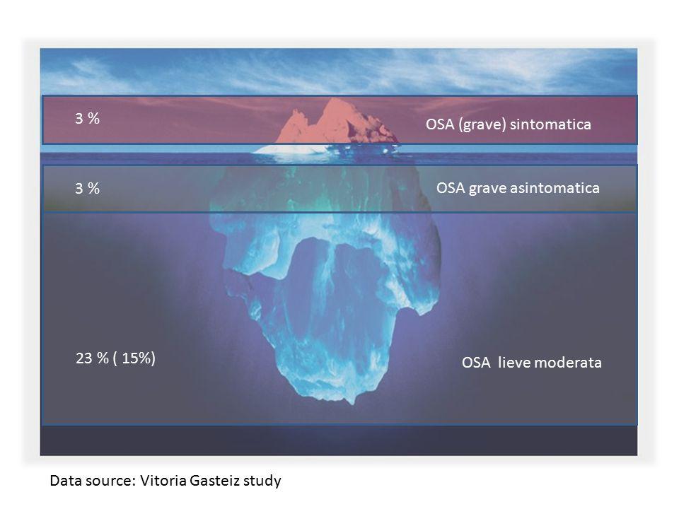 OSA (grave) sintomatica OSA grave asintomatica OSA lieve moderata 3 % 23 % ( 15%) Data source: Vitoria Gasteiz study