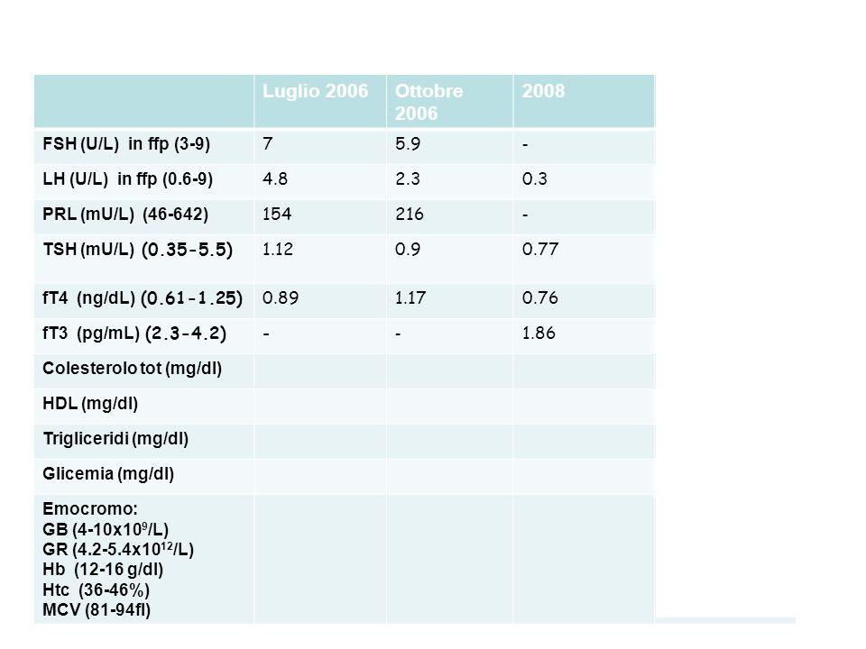 Luglio 2006Ottobre 2006 2008Esami richiesti FSH (U/L) in ffp (3-9) 75.9 -<0.3 LH (U/L) in ffp (0.6-9) 4.82.30.3 <0.1 PRL (mU/L) (46-642) 154216 -141 T