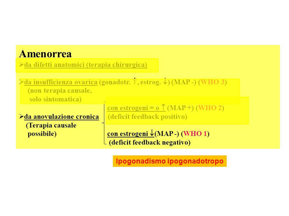 Amenorrea  da difetti anatomici (terapia chirurgica)  da insufficienza ovarica (gonadotr. , estrog.  ) (MAP -) (WHO 3) (non terapia causale, solo