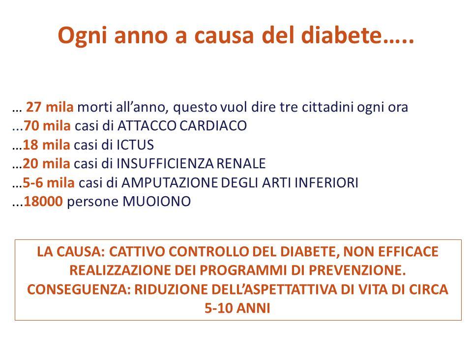 Ogni anno a causa del diabete….. … 27 mila morti all'anno, questo vuol dire tre cittadini ogni ora...70 mila casi di ATTACCO CARDIACO …18 mila casi di