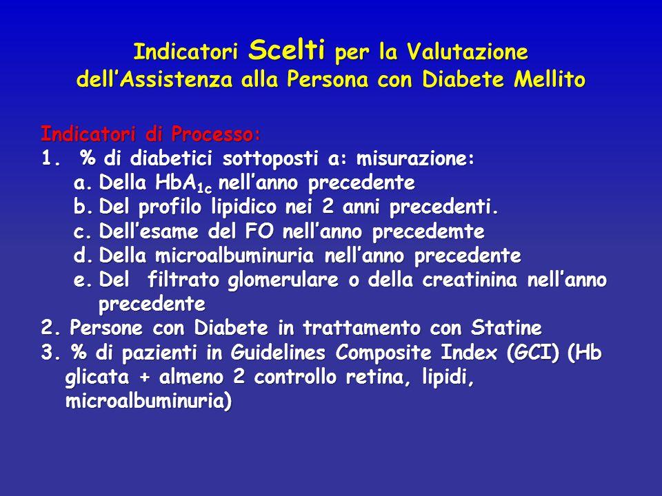 Indicatori Scelti per la Valutazione dell'Assistenza alla Persona con Diabete Mellito Indicatori di Processo: 1. % di diabetici sottoposti a: misurazi
