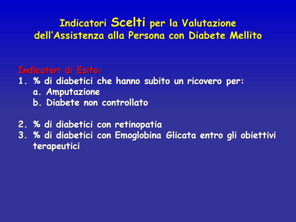 Indicatori Scelti per la Valutazione dell'Assistenza alla Persona con Diabete Mellito Indicatori di Esito: 1.% di diabetici che hanno subito un ricove